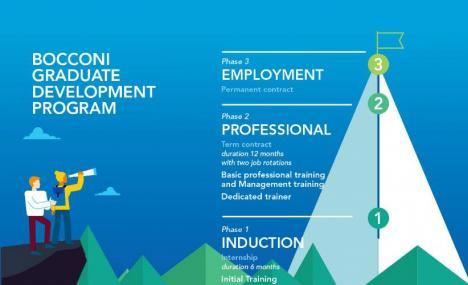 Universita' Bocconi a BandJ come employer