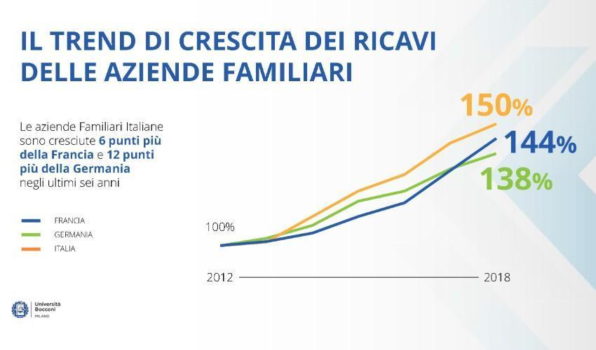 Piu' piccole di quelle tedesche e francesi, ma le aziende familiari italiane corrono ancora